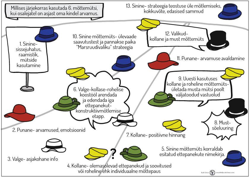6 mõttemütsi