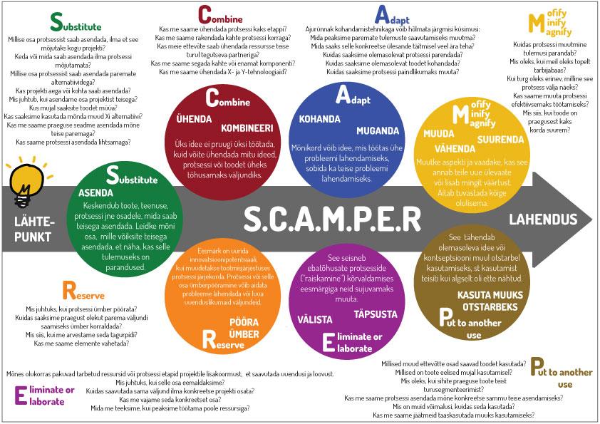 SCAMPER meetod