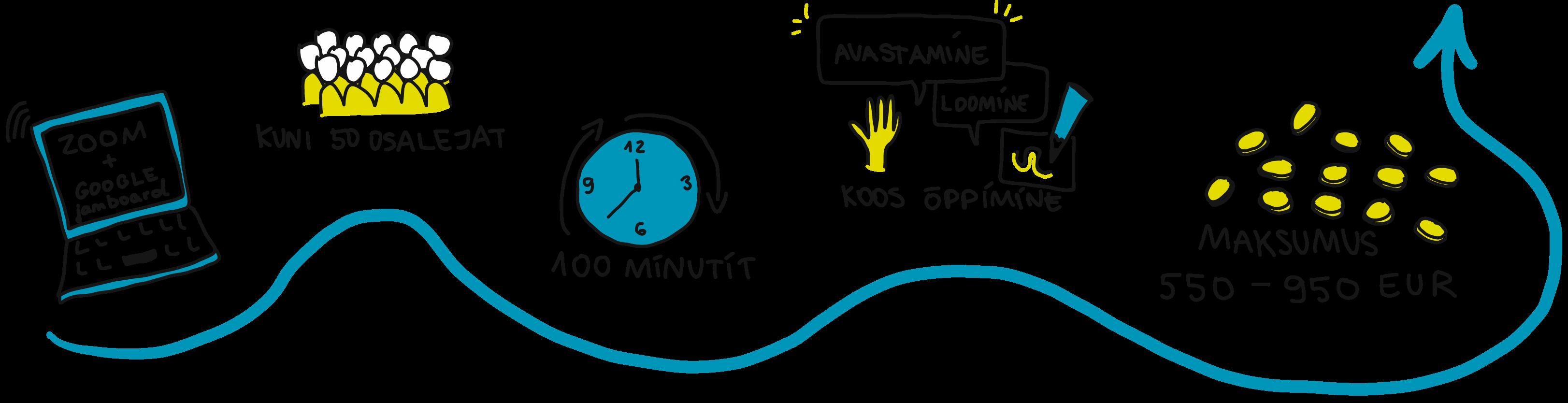 Visualiseerimise protsess